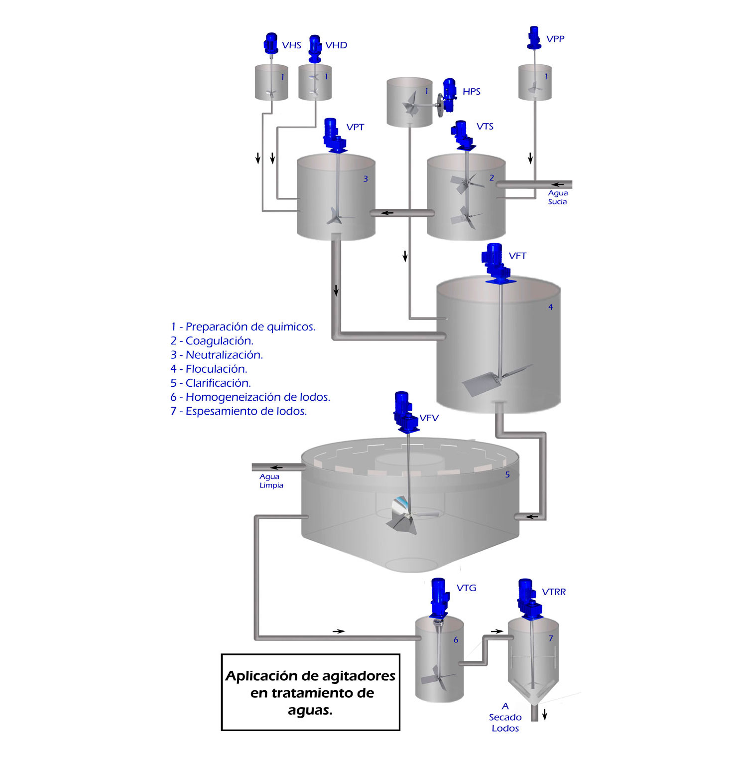 Agitadores tratamientos aguas